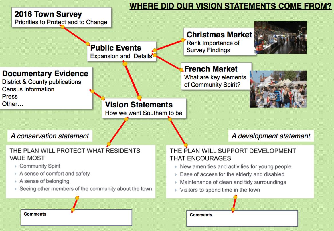 Evidence Display